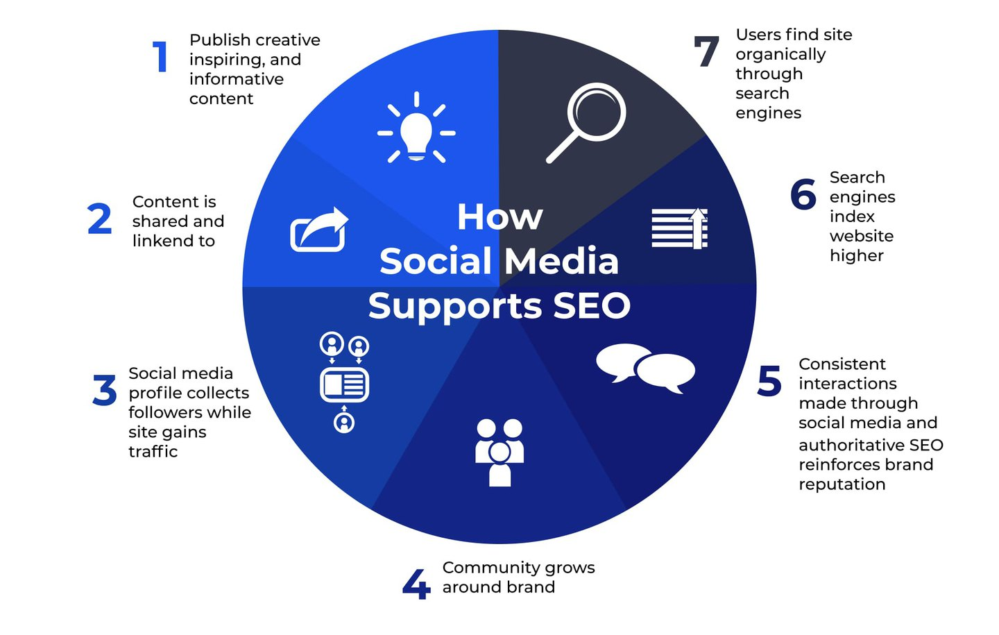 Other Aspects of Off-Page SEO