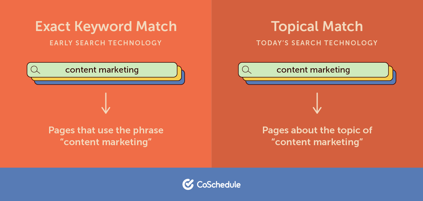 Content Marketing Necessitates Keywords